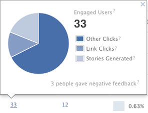 Engaged facebook users for a promoted post