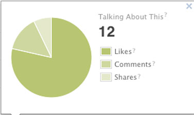 Facebook pie chart showing stats for a promoted post